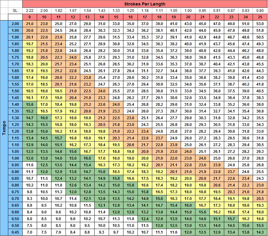 Pace Combo Chart POOL