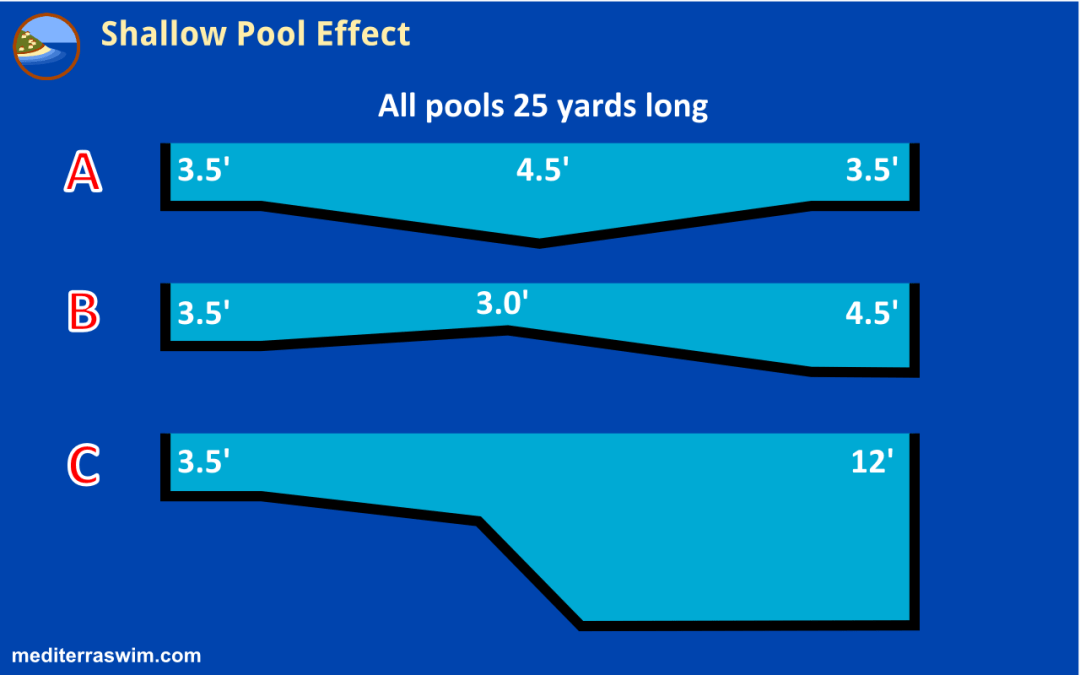 Shallow Pool Effect