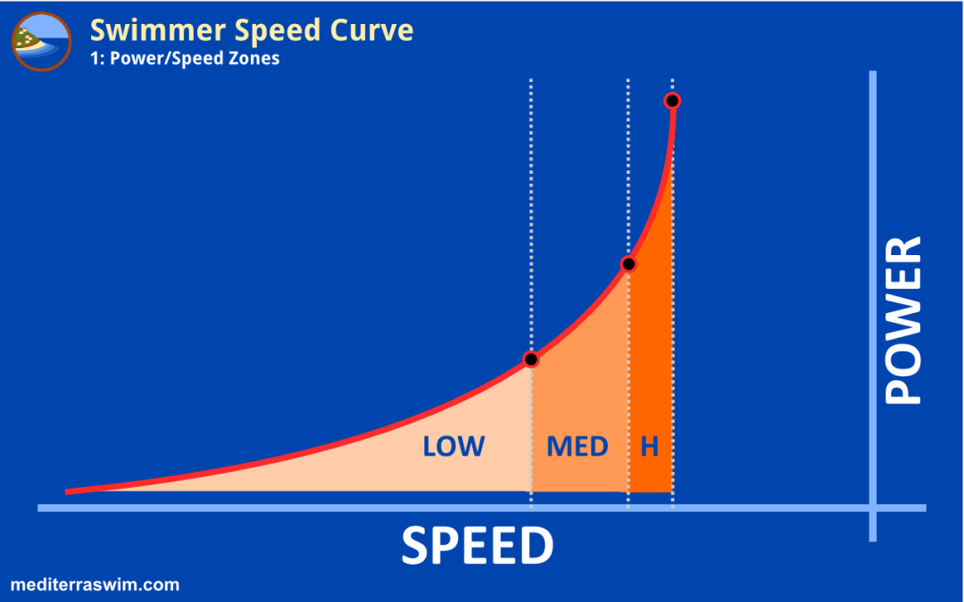 Swimmer Speed Curve – Part 1