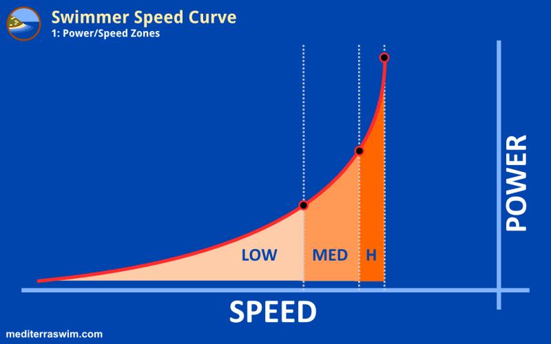 1510 speed curve 1