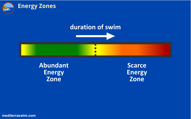 1510 energy zones B