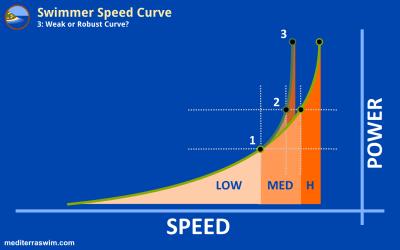 1510 speed curve 3b