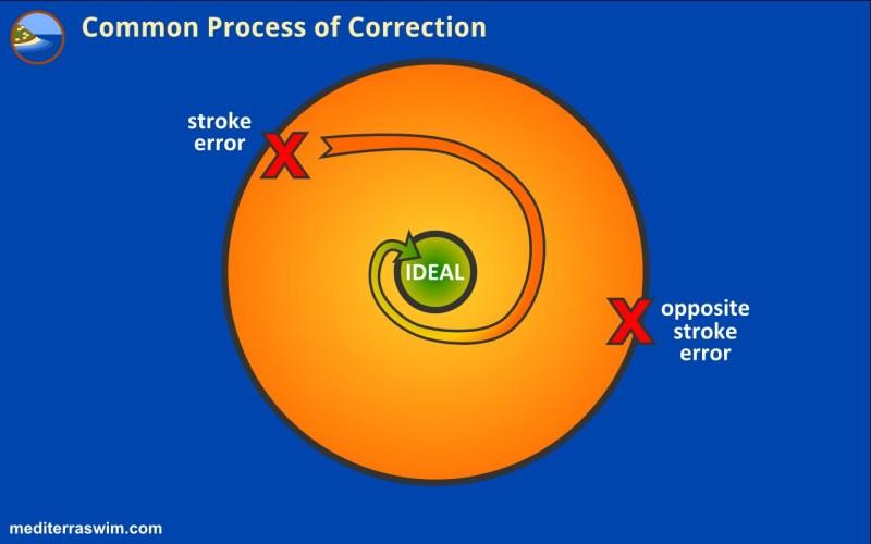 1511 common process correction B