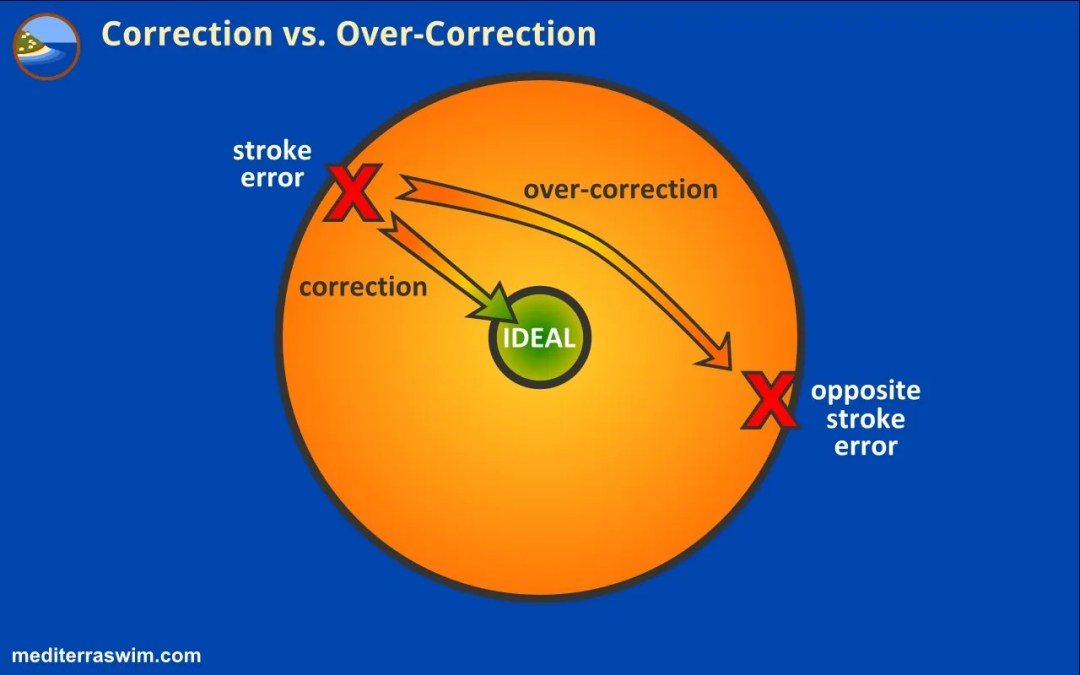 Correction vs. Over-Correction