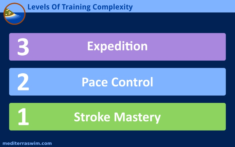 levels-of-training-complexity-800x500
