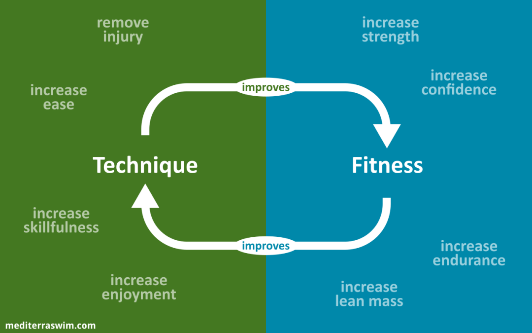 technique improves fitness