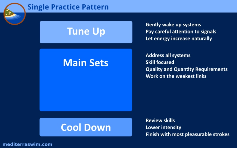 Tips For Designing A Single Practice Session