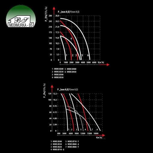 Woks - aksijalni ventilatori