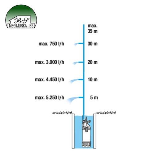 Uranjajuća tlačna pumpa 5900/4 inox GARDENA (1768-20)