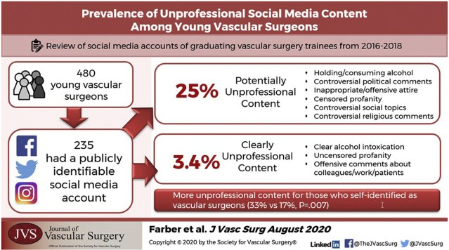 Female Resident Physicians Stalked On Social Media In Creepy 'Study' Conducted By Fellow Surgeons