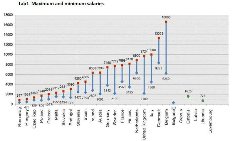 max and min salaries of doctors