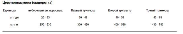 image009 - Peran ceruloplasmin dalam norma tubuh dalam analisis penurunan darah