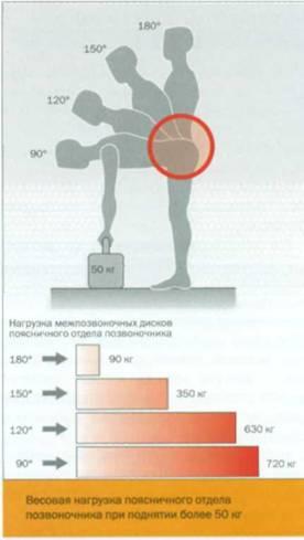Симптомы остеопороза позвоночника диагностика и эффективное лечение