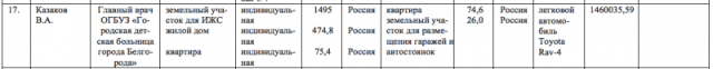 В месяц 120 тысяч рублей.