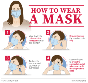COVID-19 risk assessment how to wear a mask