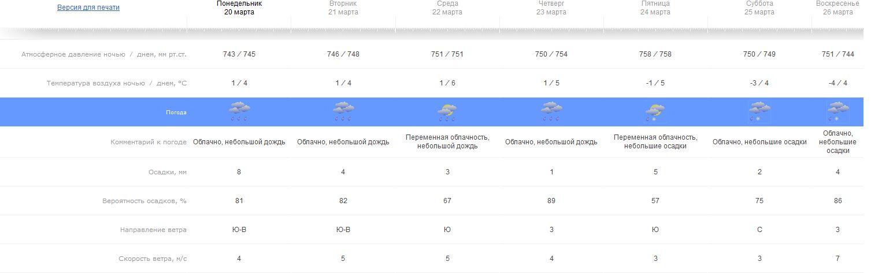 Погода в пушкарном белгородского района белгородской области