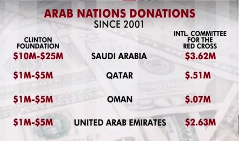 Donácie pre Clintonovu nadáciu