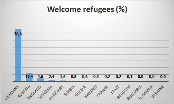 Tweety obsahujúce #RefugeesWelcome hashtag rozdelené podľa názov krajiny