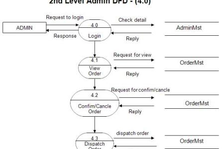 Context level data flow diagram for online shopping full hd data flow diagrams for online shopping website study point click on diagram to see full view of diagram online shopping project dfd data flow diagrams ccuart Image collections