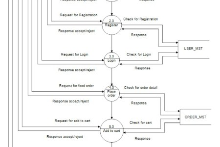 Dfd context diagram example full hd pictures 4k ultra full level one data flow diagram dfd example of a customer service cs data flow diagram example analysis diagrams university it generic data flow diagram example ccuart Image collections