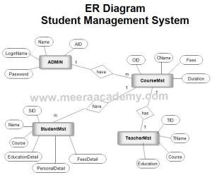 ER Diagram for Student Management System