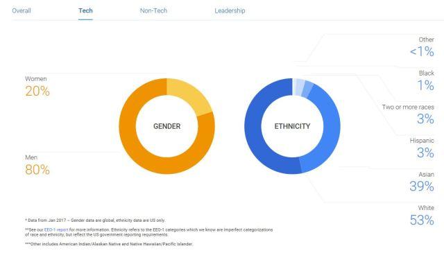 GoogleDiversityTech