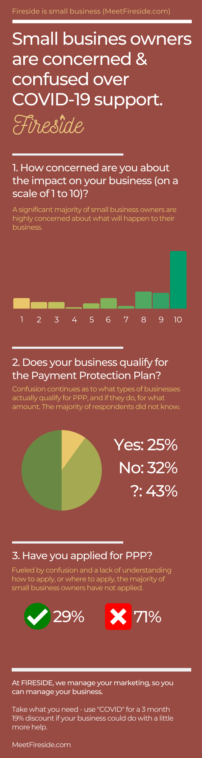 Infographic small business owners are confused by SBA PPP