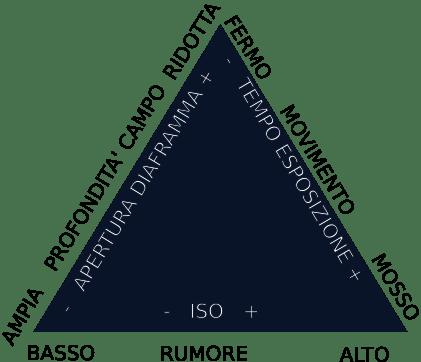 fotocamera: triangolo esposizione