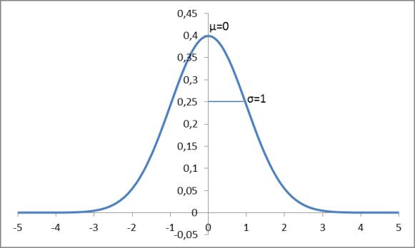 Distribuzione gaussiana standars