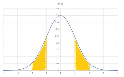 Distribuzione Gaussiana. Calcolo probabilità