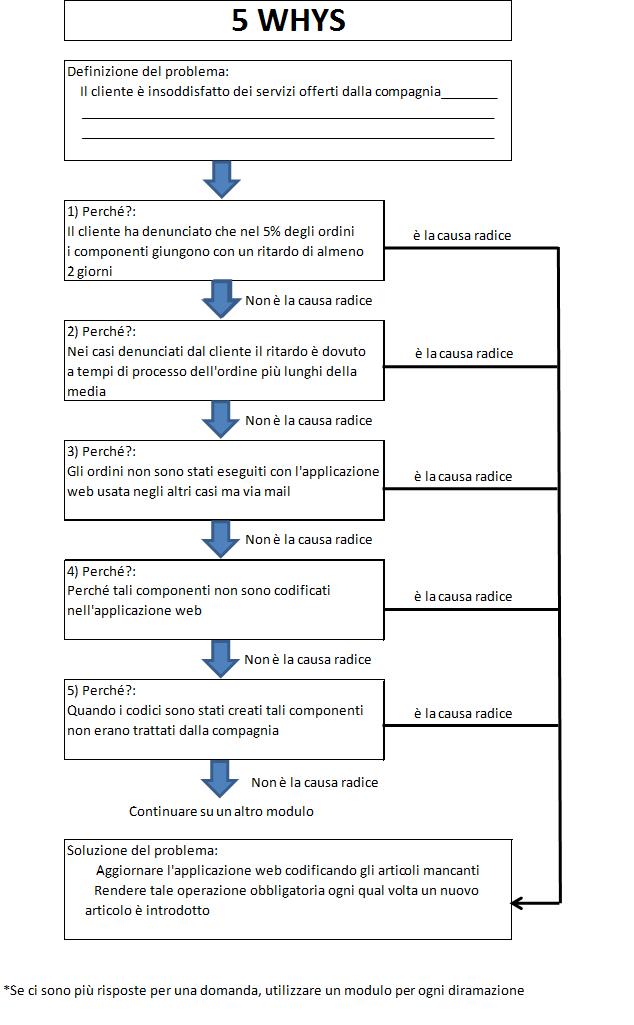 Esempio 5 whys