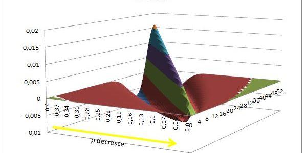 Approssimazione della distribuzione binomiale in Poisson