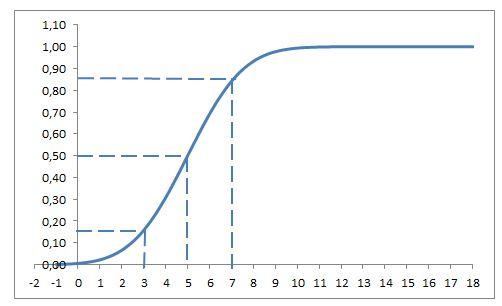 distribuzione gaussiana in excel: valori importanti da funzione ripartizione