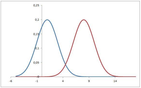 test ipotesi due campioni