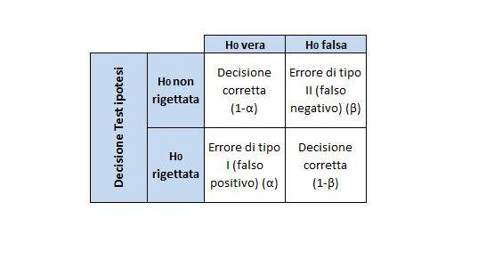 Test di ipotesi: definizioni e concetti chiave