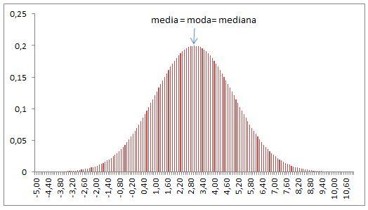 Indici di posizione: media, moda e mediana