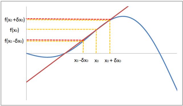 propagazione dell'errore:approssimazione retta