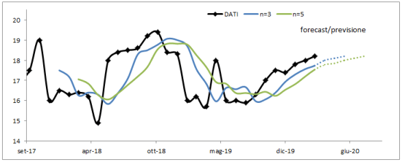 previsione con dati continui: average method