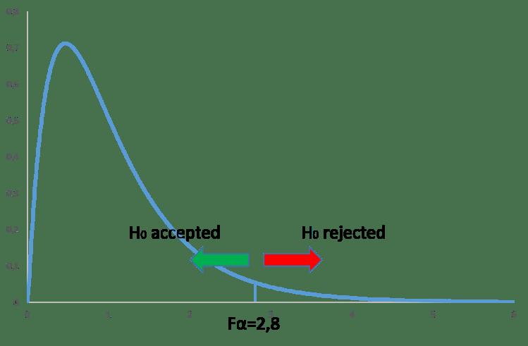 one way anova test: funzione F
