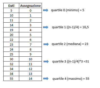 quartili di un set di dati in Excel: esempio INC.QUARTILE