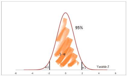 distribuzione normale standard. z test