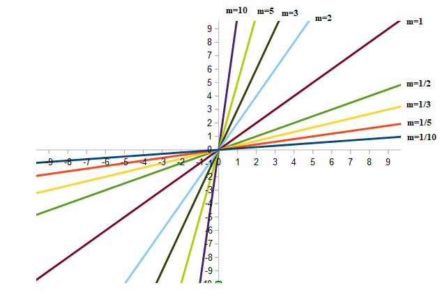 coefficiente angolare m positivi