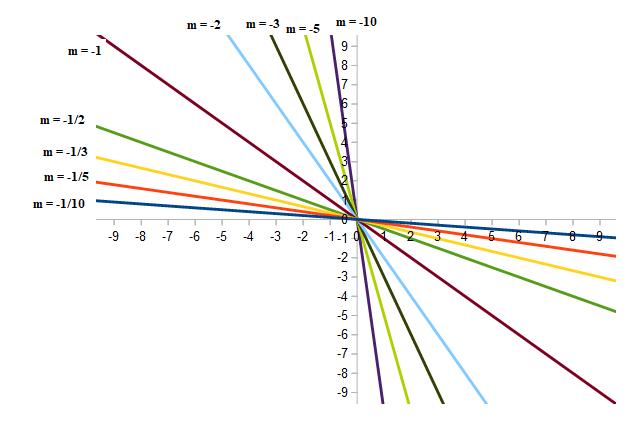 coefficiente angolare m ngativo