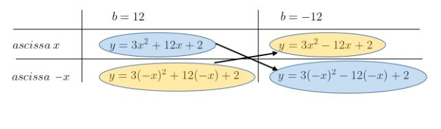 coefficienti di una parabola: simmetria rispetto alle ordinate