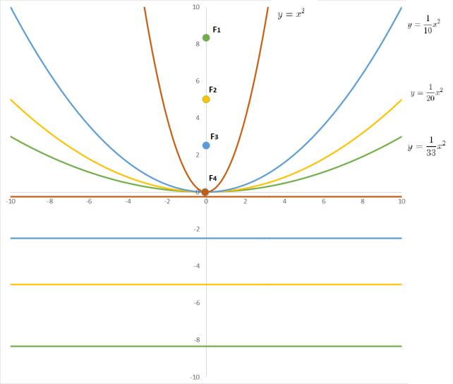 effetto direttrice e fuoco su parabola