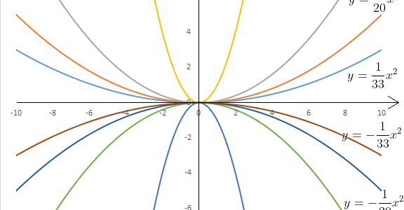 Significato ed interpretazione grafica dei coefficienti di una parabola