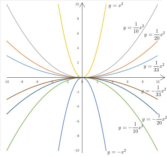 coefficienti di una parabola: coefficiente a, variazione concavità