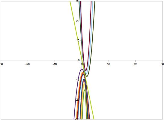 Fasci di parbaole: no punti base diverso asse