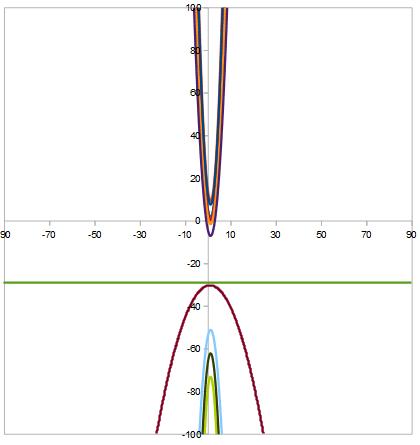 fasci di parabole: no punti base e stesso asse