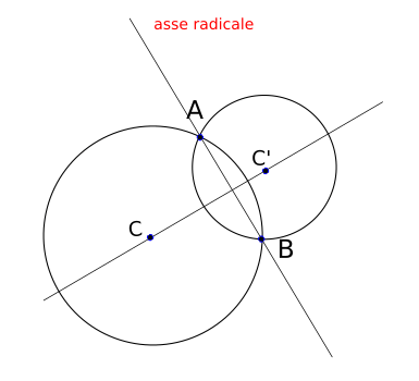 posizioni reciproche tra due circonferenze: asse radicale